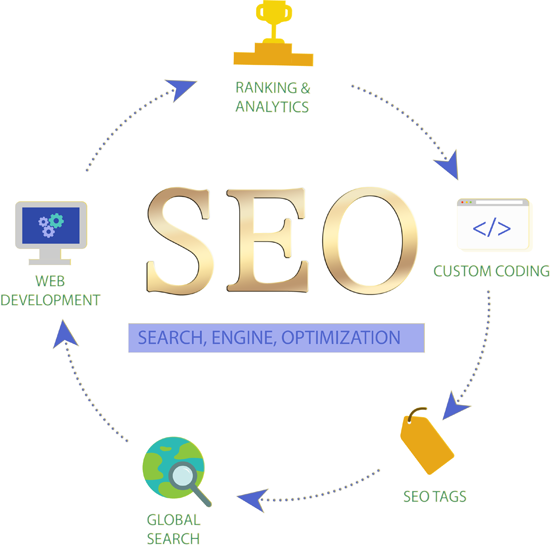seo services get on top of google